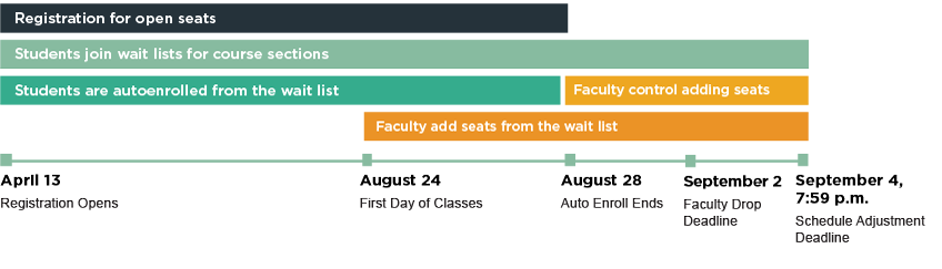 Fall 2020 Registration Timeline